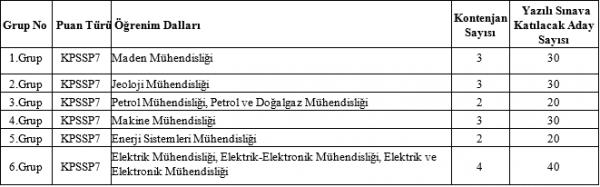 Enerji Bakanlığı Mühendis Alımı 2015